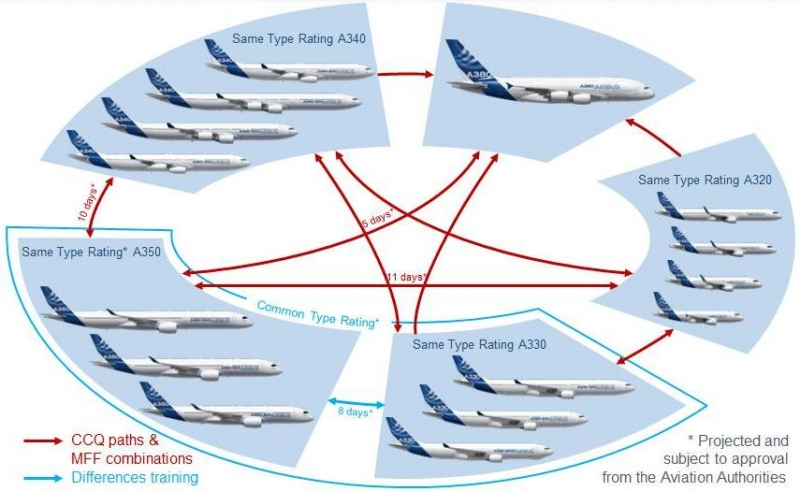 Fly-by-wire technology is at the heart of Airbus foundation | Airbus ...